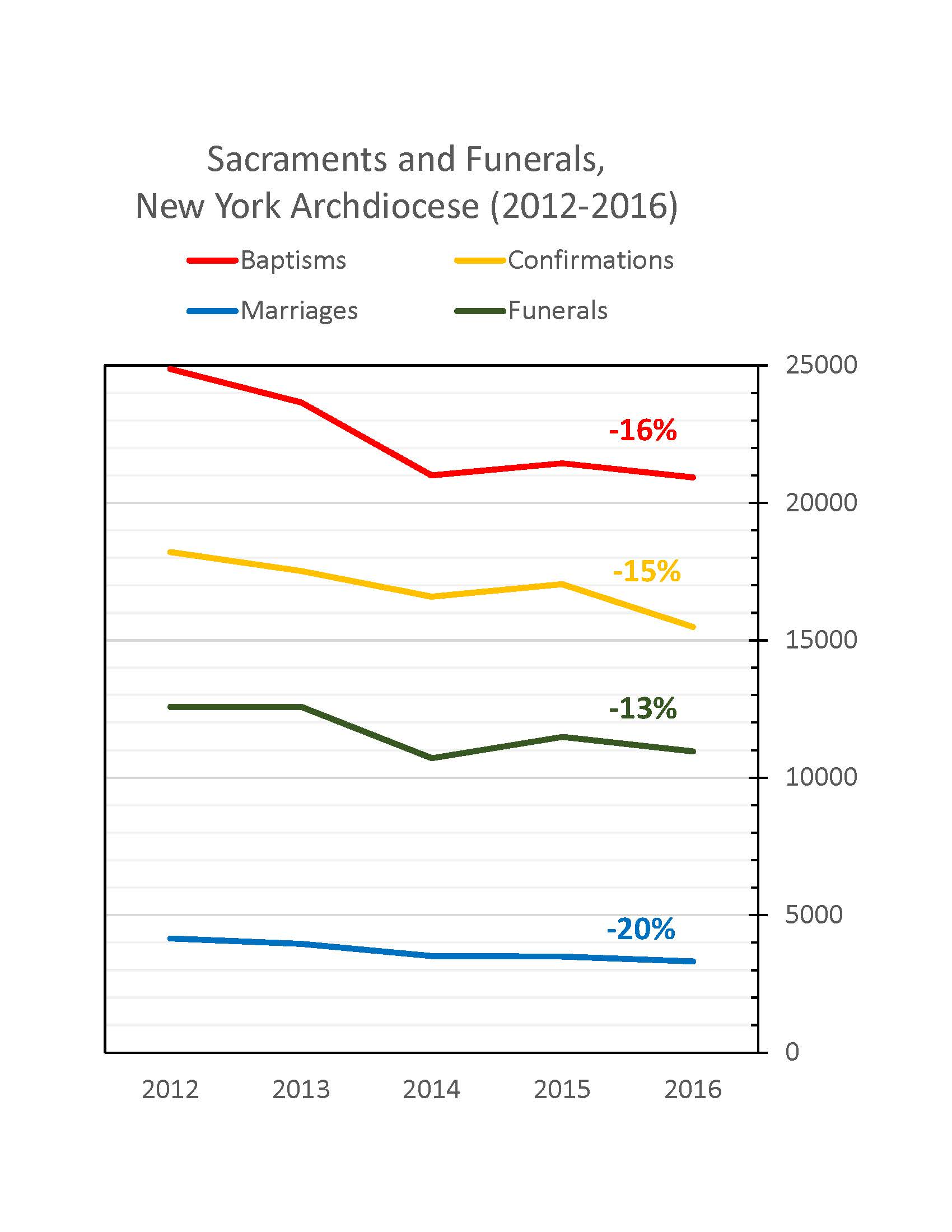 NYStats2012-2016